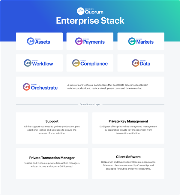 ConsenSys Quorum Enterprise Stack